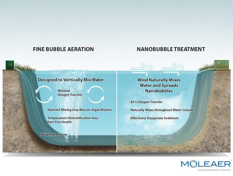 Nanobubbles Vs Fine Bubble Aeration