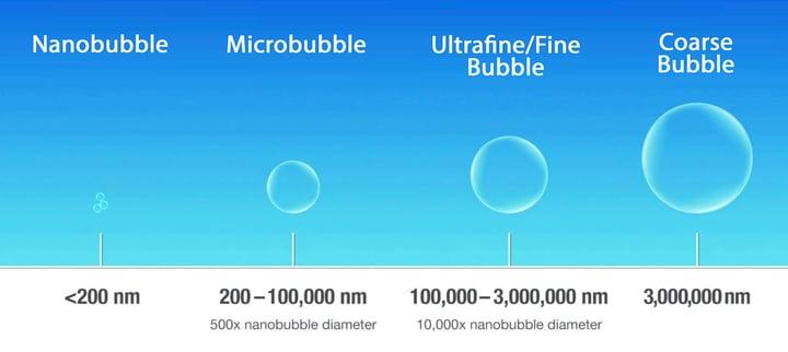 Moleaer Nanobubble Size